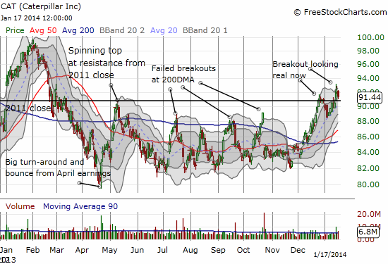 Caterpillar's breakout starting to look real finally