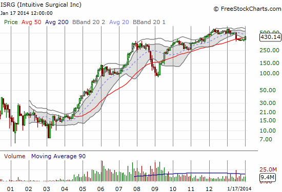 The rocket ship has notably slowed since all-time highs in 2012