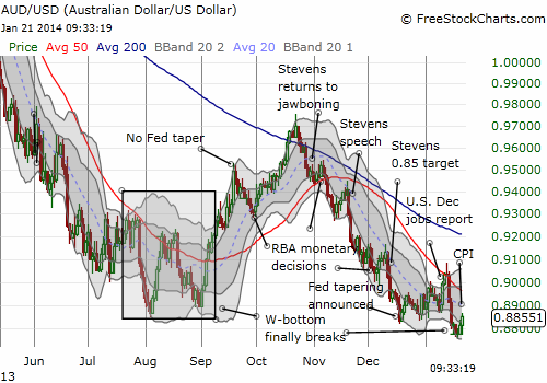 The Australian dollar tries to rebound after breaking support from the W-bottom