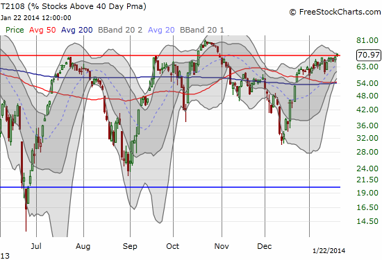The higher lows makes it look like T2108 has been pressured upward for many months