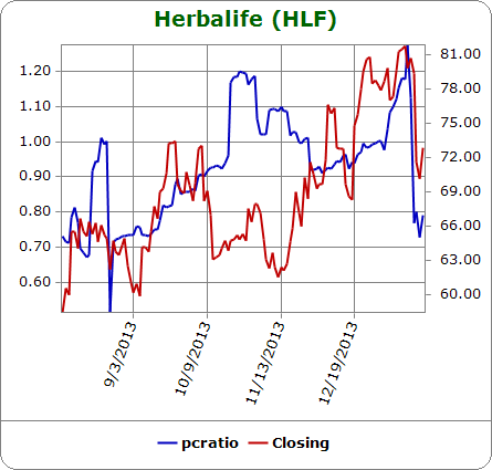 The put/call ratio still has a knack for rising ahead of swoons in HLF stock
