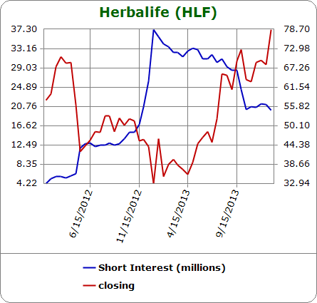 Herbalife short interest has remained static for several months