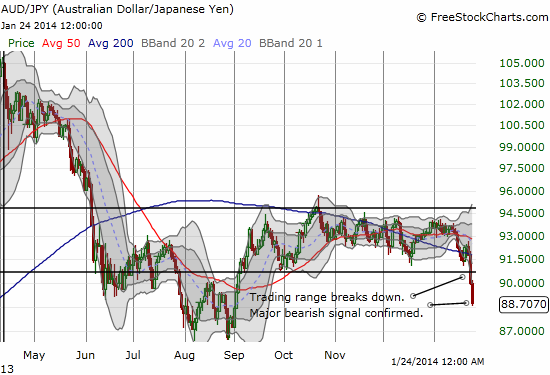 The Japanese yen beat up on all major currencies and took a special chunk out of the Australian dollar