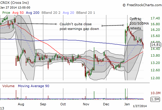 The steady dribble in CROX has not stopped - tainting a promising gap up from 50DMA support