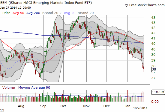 EEM continues its poor performance