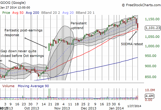 GOOG retests its 50DMA in a rapid plunge. Dangerous pre-earnings territory as investors cash out quickly.
