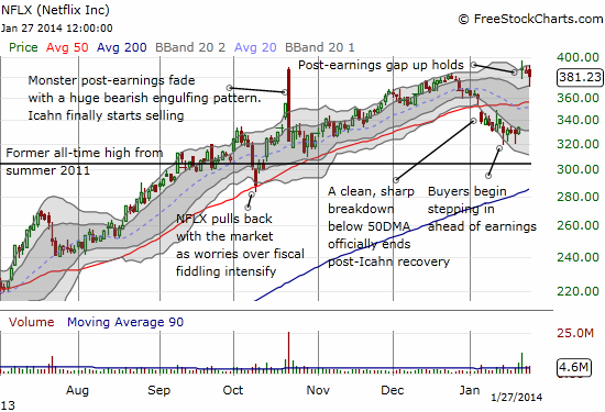 NFLX still struggling to get going again after another monster post-earnings gain