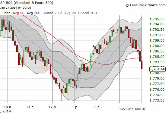 An intraday roller coaster for the S&P 500 which still ends well off the lows