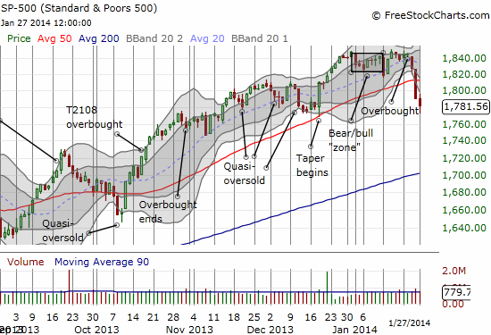 The S&P 500 stretches further to the downside