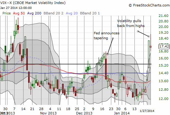 The VIX extends further above its upper-Bollinger Band before pulling back
