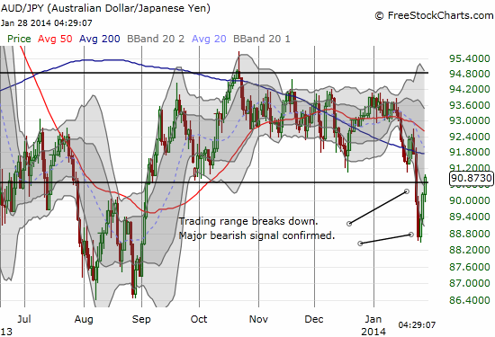 The Australian dollar is rallying against the Japanese yen. The breakdown has reversed so where is the S&P 500 rally?!