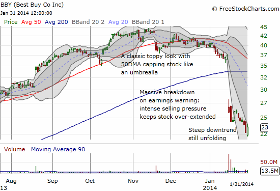 A steep downtrend continues to unfold for Best Buy