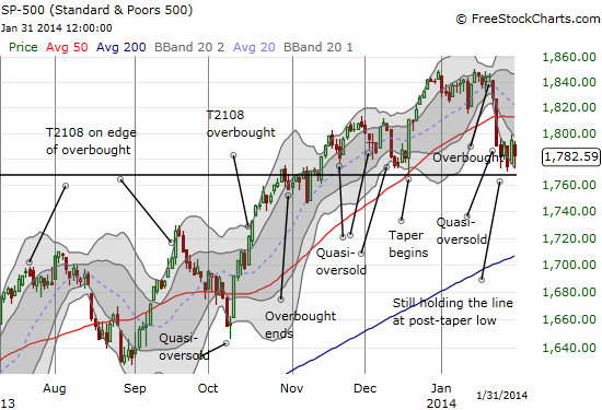 S&P 500 held throughout the week at the post-tapering low