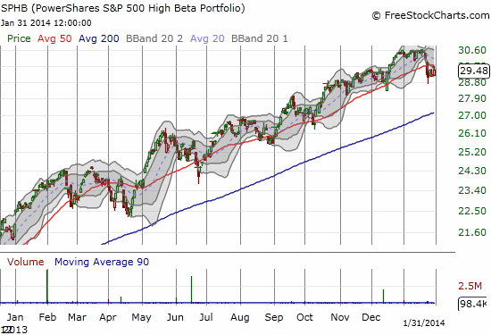 Speculation alive and well and still trending upward in the S&P 500