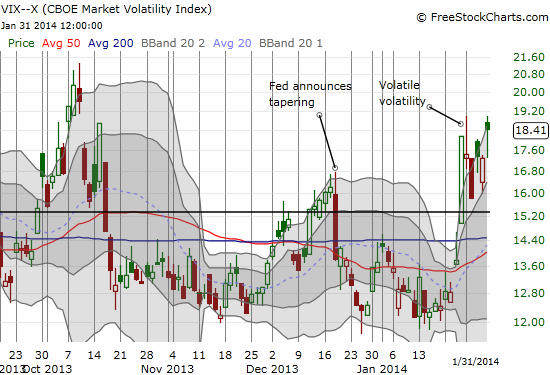 Surprisingly resilient VIX: The VIX ended the week with a closing high although below the intraday high for the week