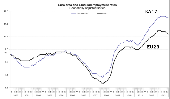 Euro unemployment remained at or near record levels throughout 2013