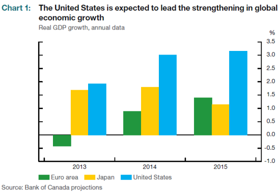 Comparison of real GDP growth, annual data, shows the U.S. surging ahead