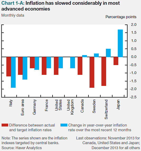 Inflation remains well below targets across major economies