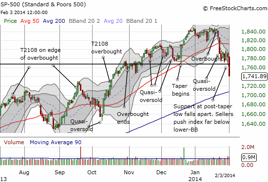 The S&P 500 hurtles through post-taper support in a move so bearish it extends well past its lower-Bollinger Band