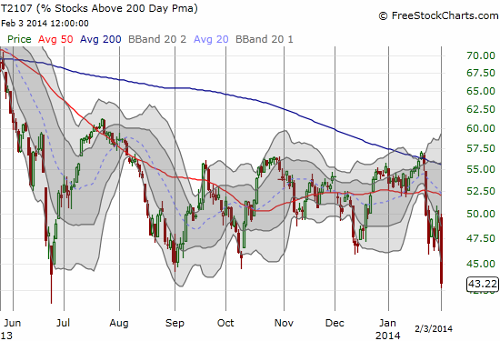 T2107 hurtles toward the low of its recent range - a 14-month closing low