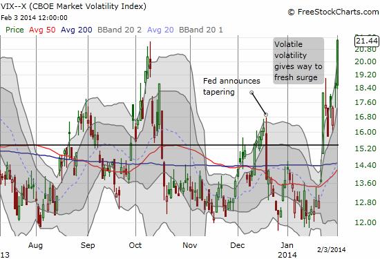 Volatility wins