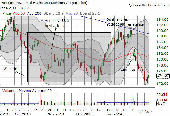 IBM attempts to bounce from a retest of its W-bottom