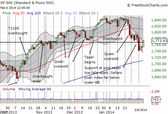 The S&P 500 surges right through the post-taper low