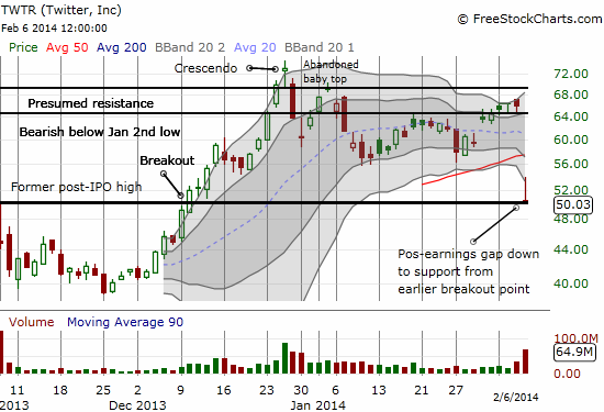 Twitter settles in on $50 support despite separation from the lower-BB