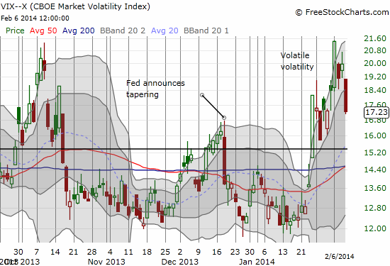 Volatility has been volatile but today's plunge could be important follow-through to calmer days ahead