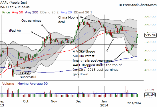Apple heads for another 50DMA rendezvous
