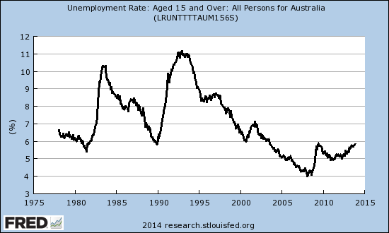 Australian unemployment rate through December, 2013