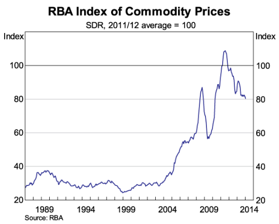 Commodity prices continue to decline for Australia