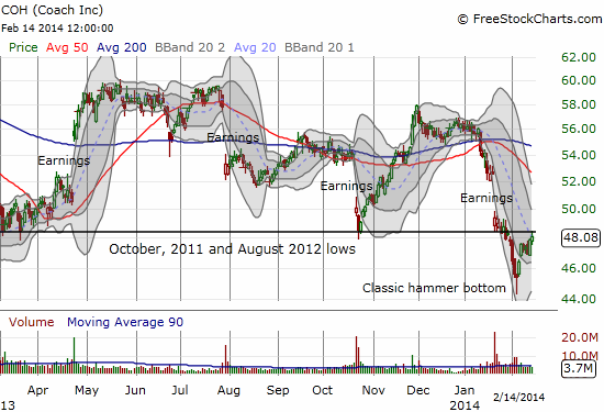 After suffering three post-earnings gap downs in a row, COH has finally printed what looks like a bottom in the form of a classic hammer pattern on high volume. The bounce has hit critical resistance now.