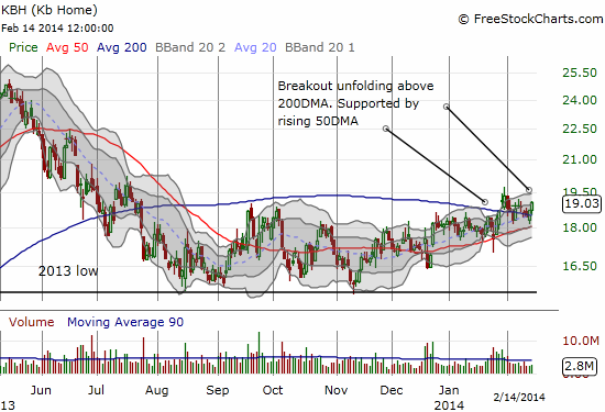 Kb Home is one of the most shortes homebuilders, but it looks ready to defy the bears once again. A breakout is slowly brewing that could easily take the stock back to recent highs.