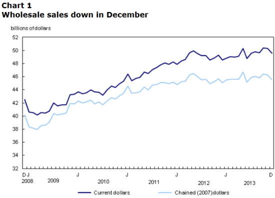 Canada's wholesale sales take a plunge amidst recent stagnation
