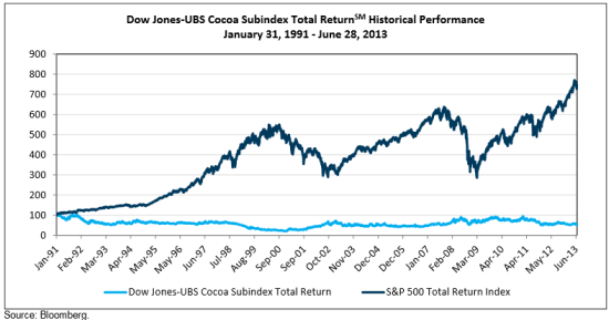 While cocoa has been volatile in short stretches of time, it has gone almost nowhere for the last 23+ years