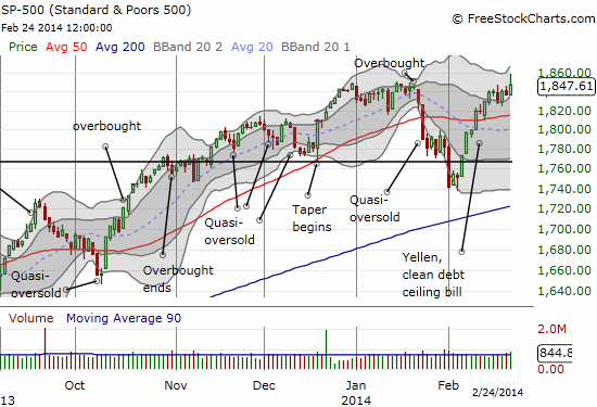 The S&P 500 has generated a high number of signals as it has churned heavily through and around all-time highs