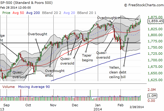 The S&P breaks out to fresh all-time highs but closes with some hesitation