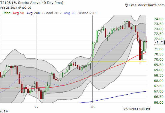 T2108 lost overbought status by a hair before bouncing sharply