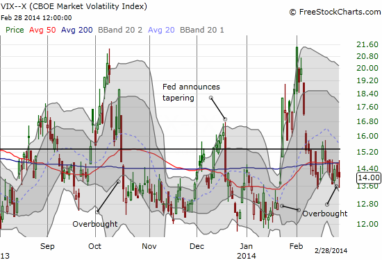The VIX holds steady as it is not yet ready to concede to overbought conditions