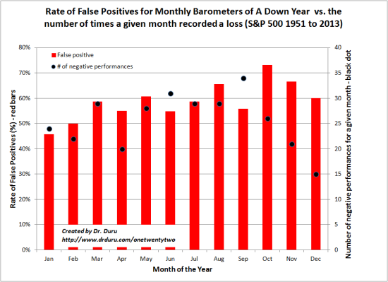 January is the best month for predicting a negative year for the S&P 500