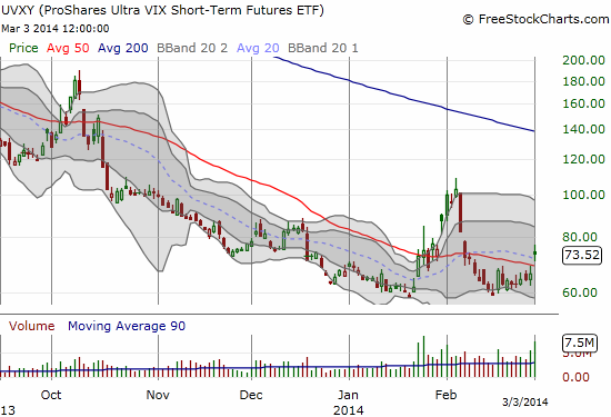 A rare sight: UVXY fails to make a lower low, setting up a sharp bounce from the bottom