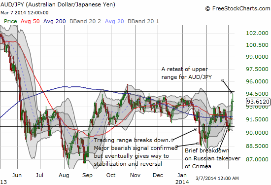 AUD/JPY fails a retes of the top of its trading range....but is a breakout looming anyway?