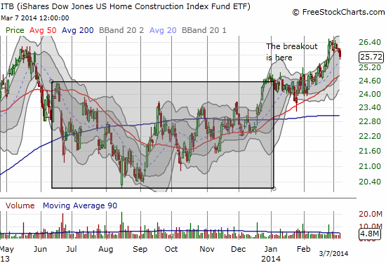 ITB needs to hold the 20DMA to maintain a robust rally. Otherwise, more rangebound trading could be ahead...