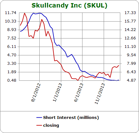 Shorts steadily bailed even as SKUL's stock bailed for many months