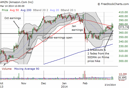 AMZN attacks its 50DMA resistance as the market gets amped on a price hike for Amazon Prime