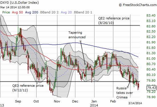 The U.S. dollar index continues its recent slide