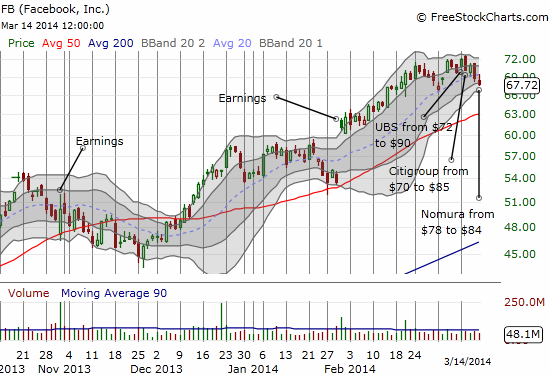 FB gets a series of major upgrades but fails to register a new breakout