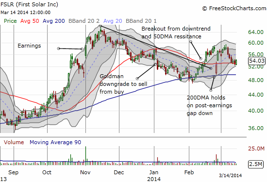 An incomplete post-earnings recovery as the 200 and now the 50DMA hold as support