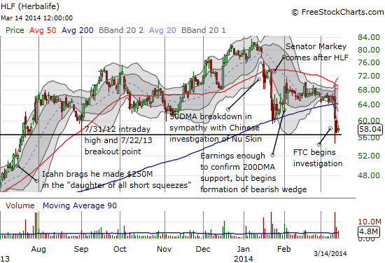 HLF breaks down and desperately tries to hold onto 2013 breakout point